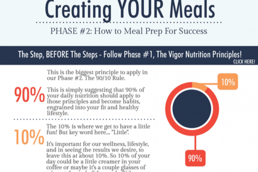 """The Handful Diet"" – Infographic, Meal Prep Template"